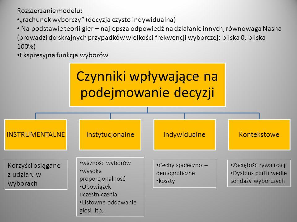 Czynniki wpływające na podejmowanie decyzji INSTRUMENTALNEInstytucjonalneIndywidualneKontekstowe Korzyści osiągane z udziału w wyborach ważność wyboró