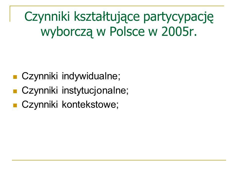 Czynniki kształtujące partycypację wyborczą w Polsce w 2005r. Czynniki indywidualne; Czynniki instytucjonalne; Czynniki kontekstowe;