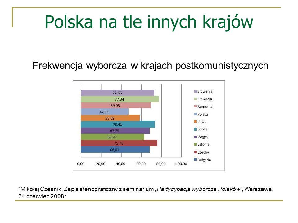 Polska na tle innych krajów Frekwencja wyborcza w krajach postkomunistycznych *Mikołaj Cześnik, Zapis stenograficzny z seminarium Partycypacja wyborcz