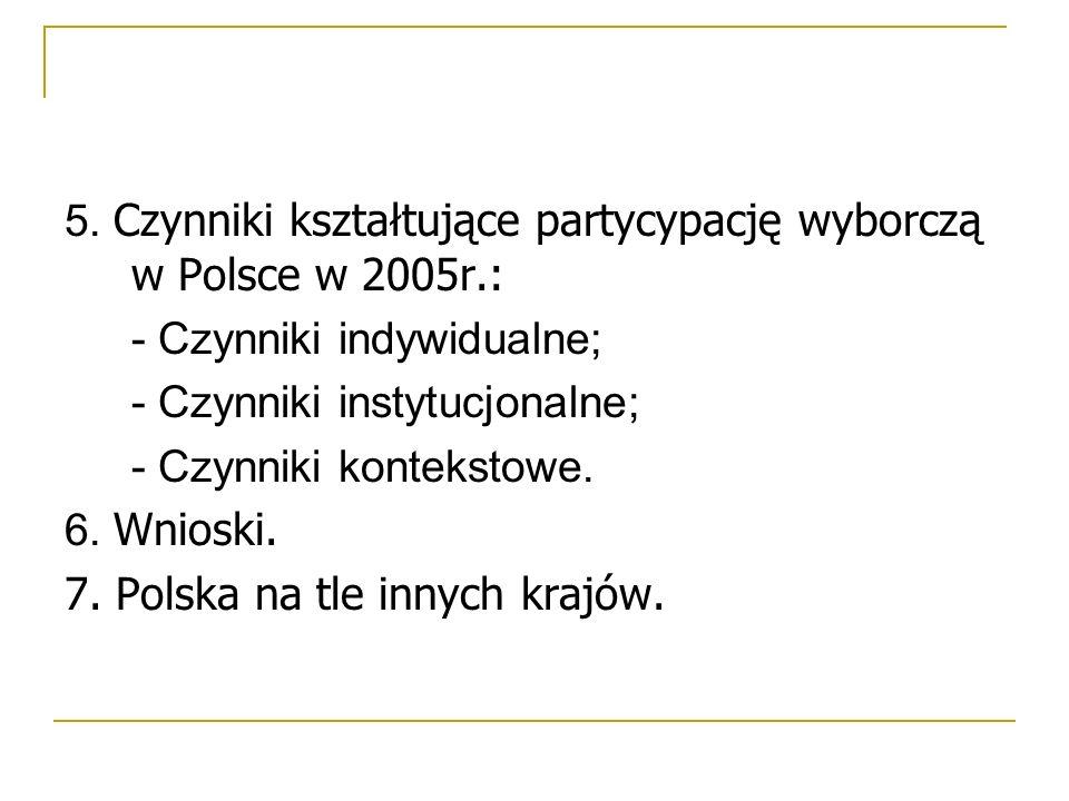 5. Czynniki kształtujące partycypację wyborczą w Polsce w 2005r.: - Czynniki indywidualne; - Czynniki instytucjonalne; - Czynniki kontekstowe. 6. Wnio