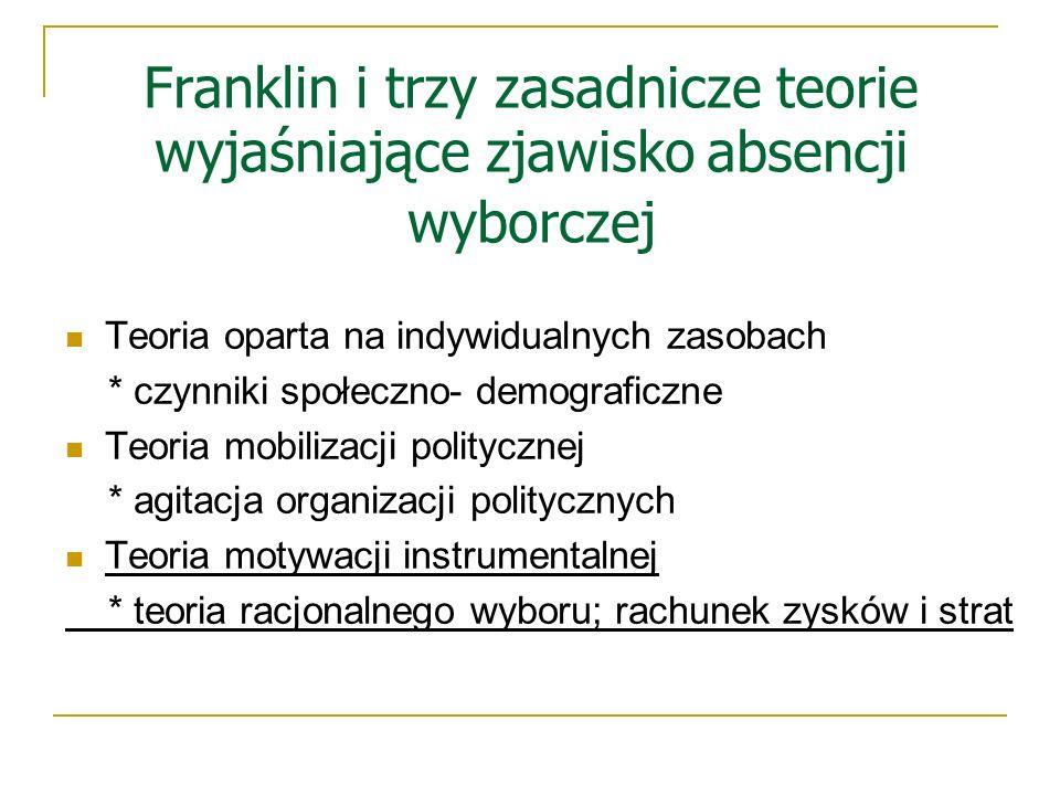 Franklin i trzy zasadnicze teorie wyjaśniające zjawisko absencji wyborczej Teoria oparta na indywidualnych zasobach * czynniki społeczno- demograficzn