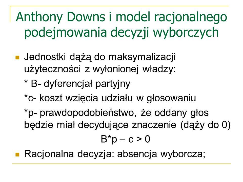 Wnioski Wiele czynników tłumaczących paradoks partycypacji wyborczej; Nie czynniki społeczno- ekonomiczne a indyferencjał oraz alienacja polityczna stanowią główny problem absencji wyborczej w Polsce; Absencja wyborcza zawiniona przymusowa Niska świadomość społeczeństwa => niska aktywizacja