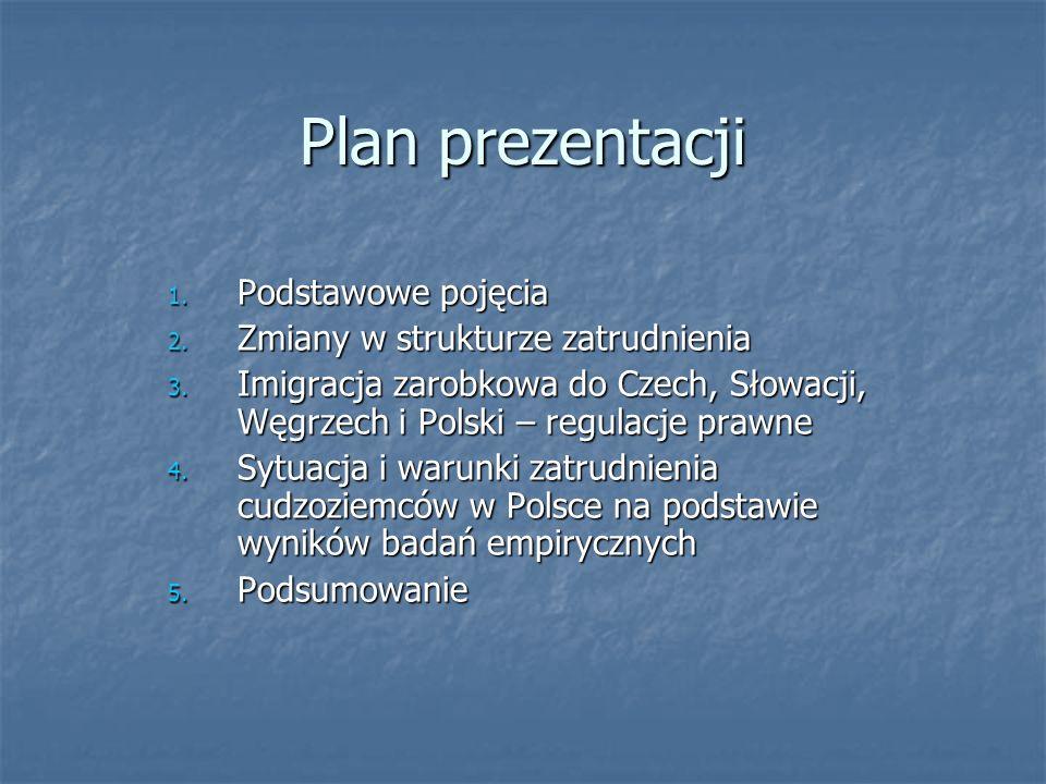 Plan prezentacji 1. Podstawowe pojęcia 2. Zmiany w strukturze zatrudnienia 3. Imigracja zarobkowa do Czech, Słowacji, Węgrzech i Polski – regulacje pr
