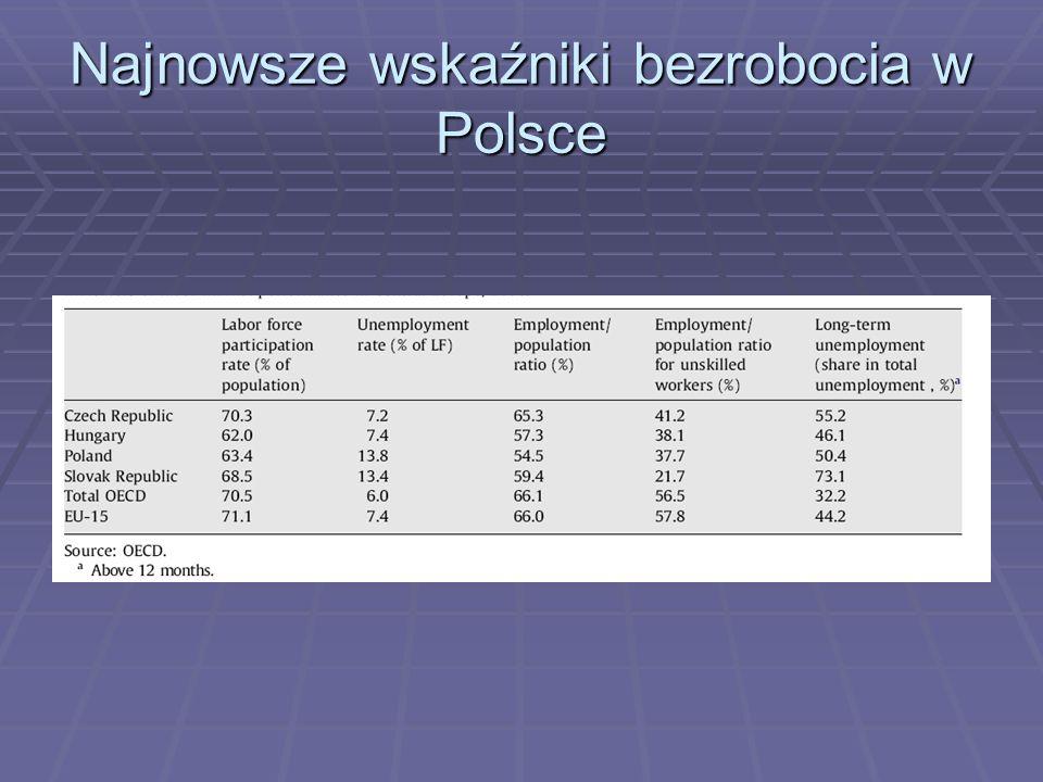 Najnowsze wskaźniki bezrobocia w Polsce