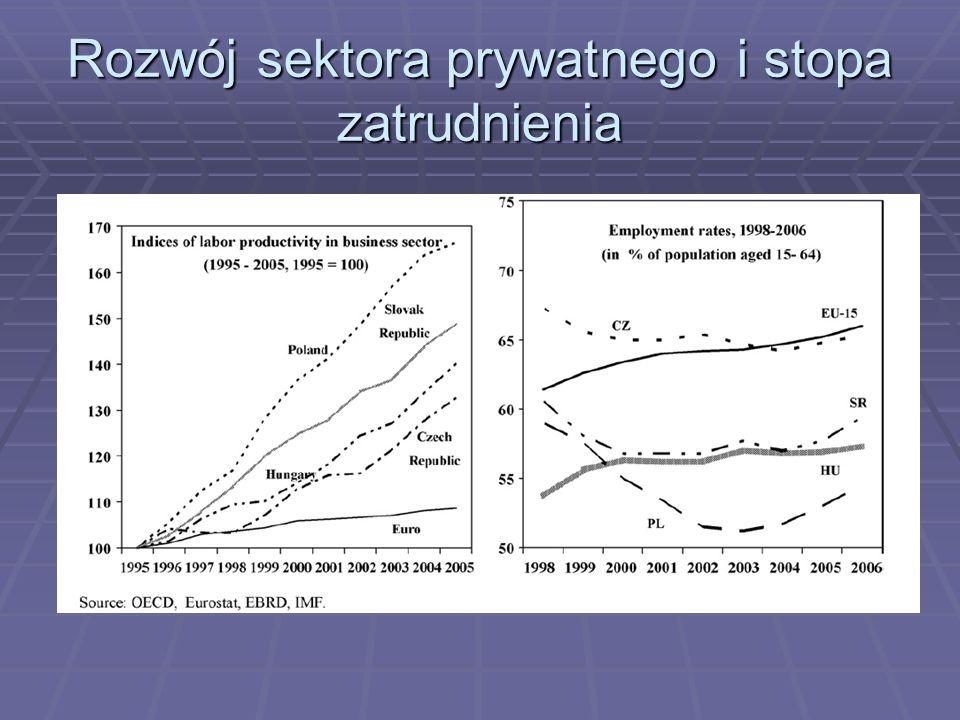 Rozwój sektora prywatnego i stopa zatrudnienia