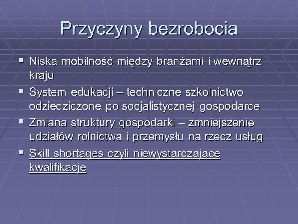 Przyczyny bezrobocia Niska mobilność między branżami i wewnątrz kraju Niska mobilność między branżami i wewnątrz kraju System edukacji – techniczne sz