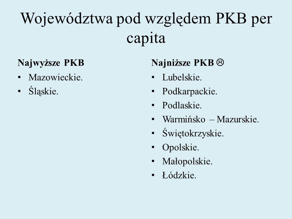 Województwa pod względem PKB per capita Najwyższe PKB Mazowieckie. Śląskie. Najniższe PKB Lubelskie. Podkarpackie. Podlaskie. Warmińsko – Mazurskie. Ś