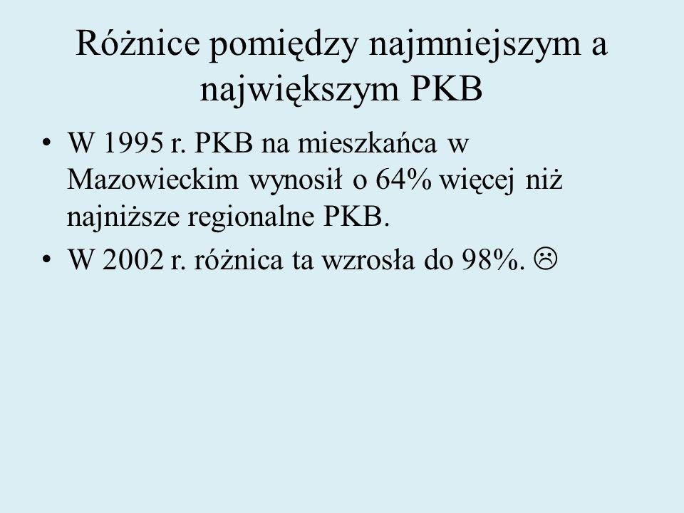 Różnice pomiędzy najmniejszym a największym PKB W 1995 r. PKB na mieszkańca w Mazowieckim wynosił o 64% więcej niż najniższe regionalne PKB. W 2002 r.