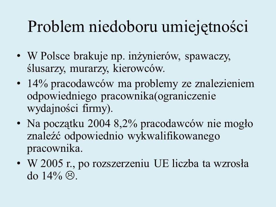 Problem niedoboru umiejętności W Polsce brakuje np. inżynierów, spawaczy, ślusarzy, murarzy, kierowców. 14% pracodawców ma problemy ze znalezieniem od