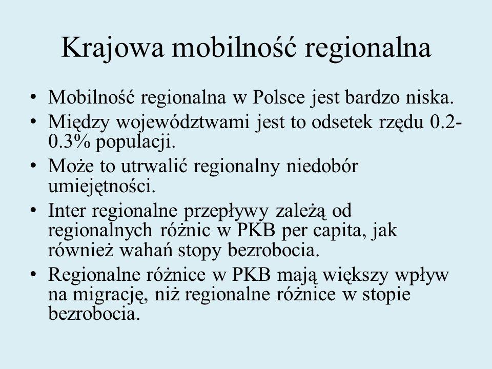 Krajowa mobilność regionalna Mobilność regionalna w Polsce jest bardzo niska. Między województwami jest to odsetek rzędu 0.2- 0.3% populacji. Może to
