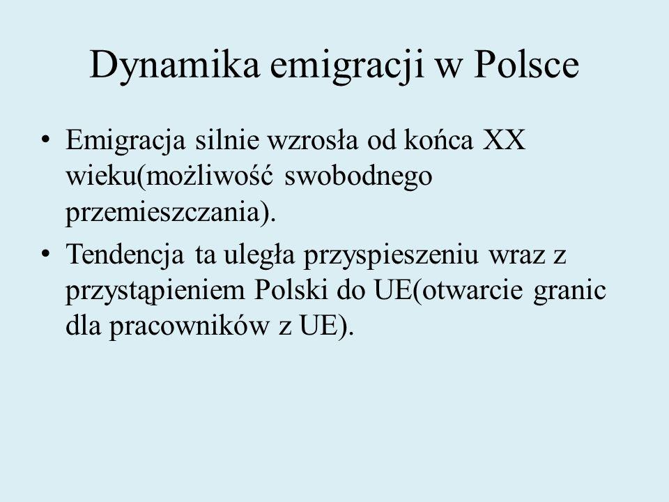 Dynamika emigracji w Polsce Emigracja silnie wzrosła od końca XX wieku(możliwość swobodnego przemieszczania). Tendencja ta uległa przyspieszeniu wraz