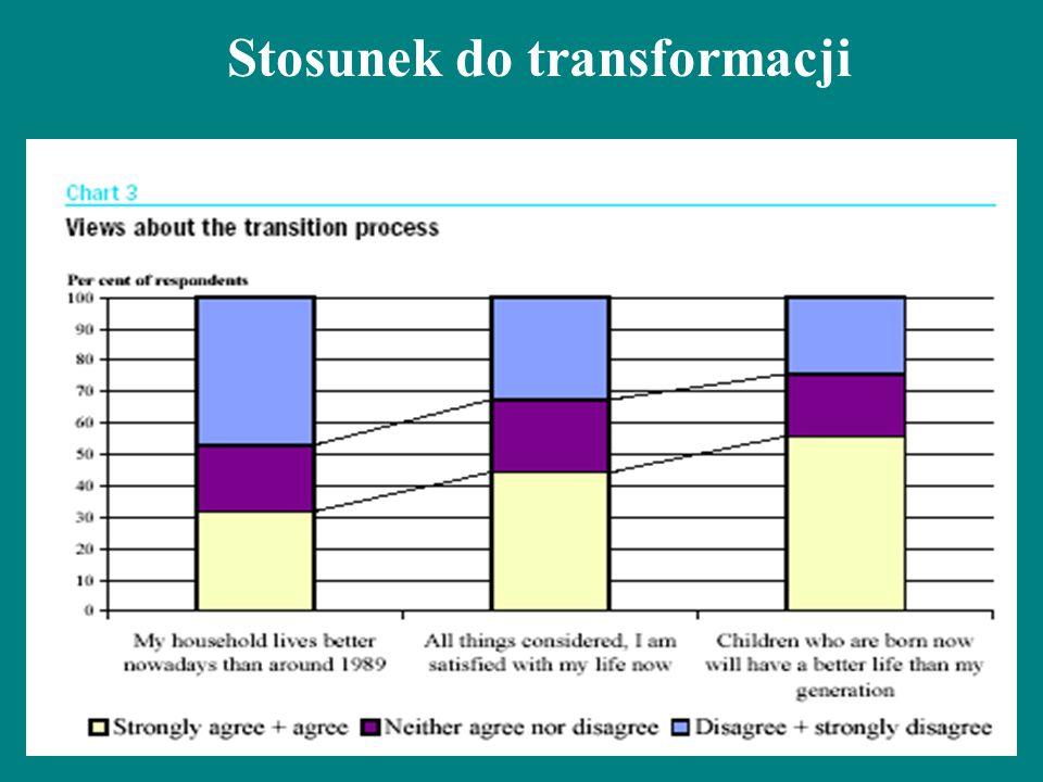 Stosunek do transformacji