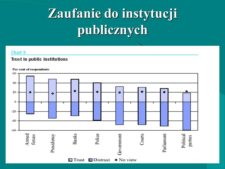 Zaufanie do instytucji publicznych
