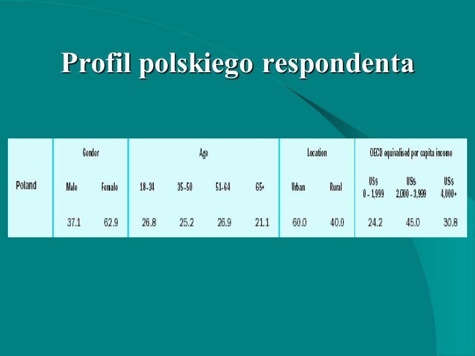Profil polskiego respondenta