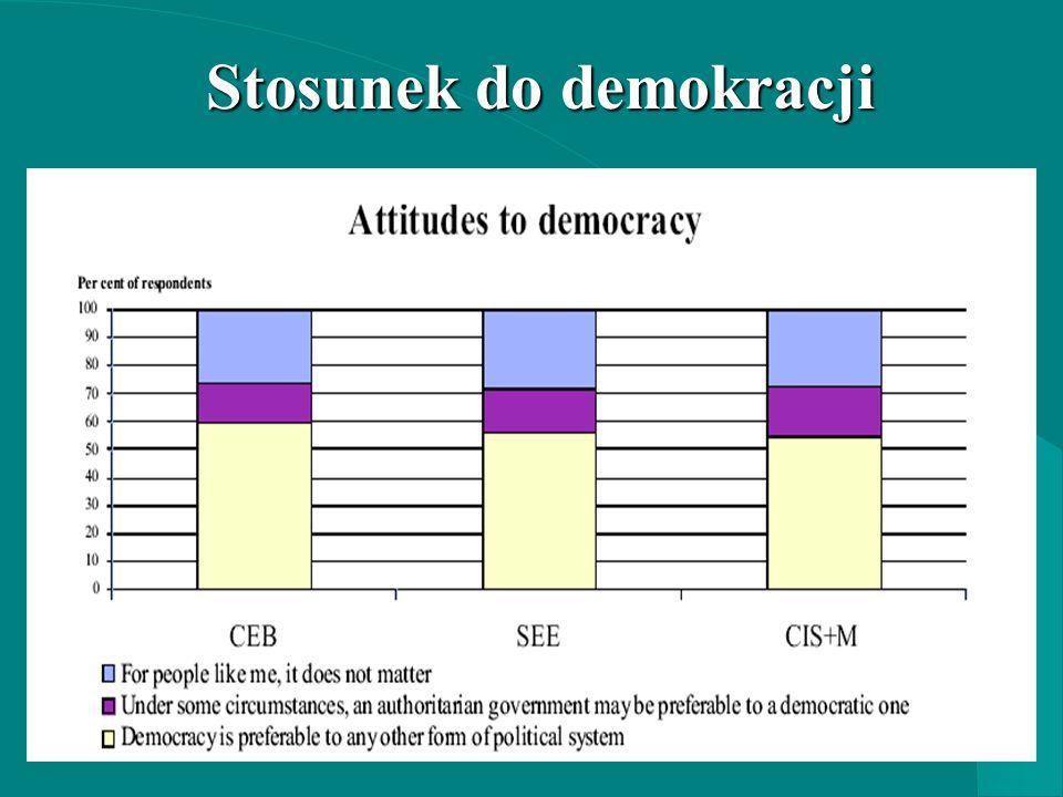 Stosunek do demokracji