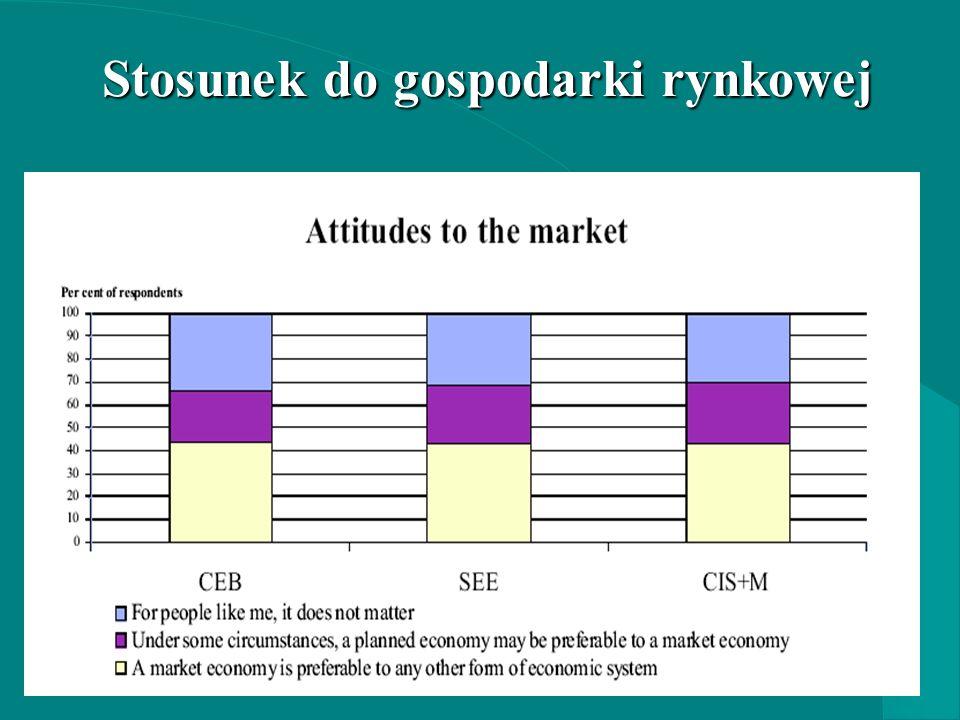 Stosunek do gospodarki rynkowej