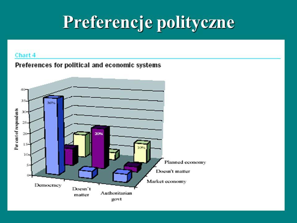 Preferencje polityczne