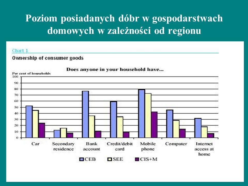 Poziom posiadanych dóbr w gospodarstwach domowych w zależności od regionu