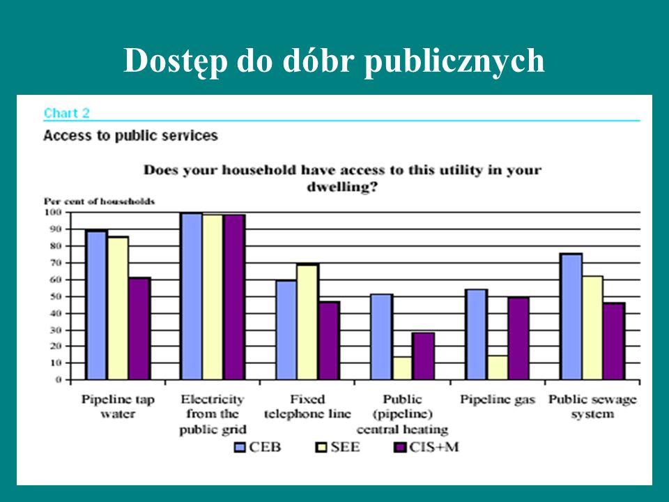 Dostęp do dóbr publicznych