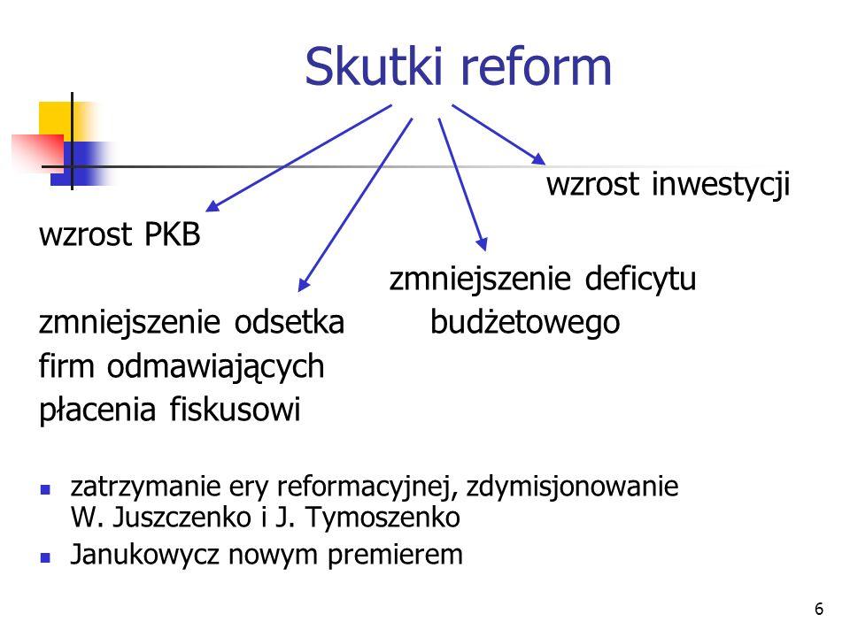 6 Skutki reform wzrost inwestycji wzrost PKB zmniejszenie deficytu zmniejszenie odsetka budżetowego firm odmawiających płacenia fiskusowi zatrzymanie