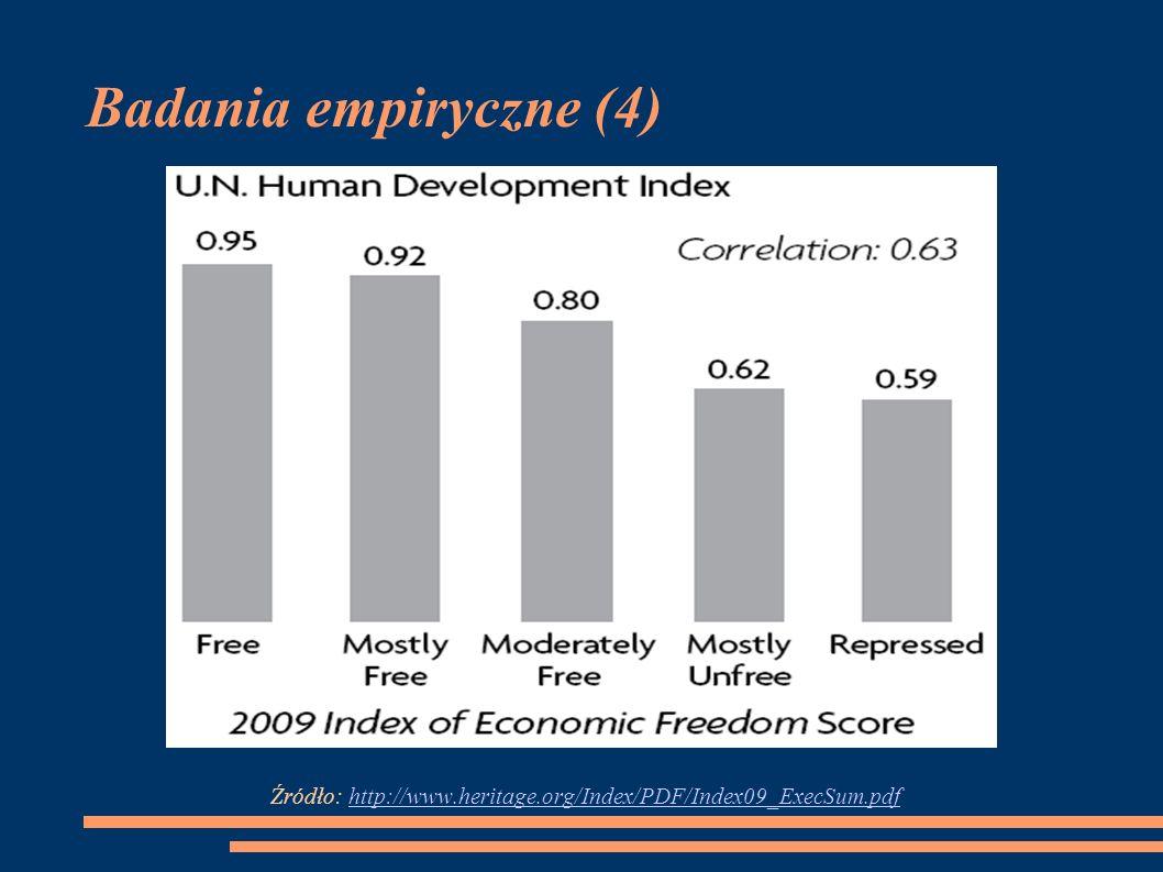 Badania empiryczne (4) Źródło: http://www.heritage.org/Index/PDF/Index09_ExecSum.pdfhttp://www.heritage.org/Index/PDF/Index09_ExecSum.pdf