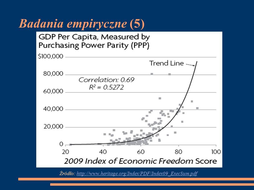 Badania empiryczne (5) Źródło: http://www.heritage.org/Index/PDF/Index09_ExecSum.pdfhttp://www.heritage.org/Index/PDF/Index09_ExecSum.pdf