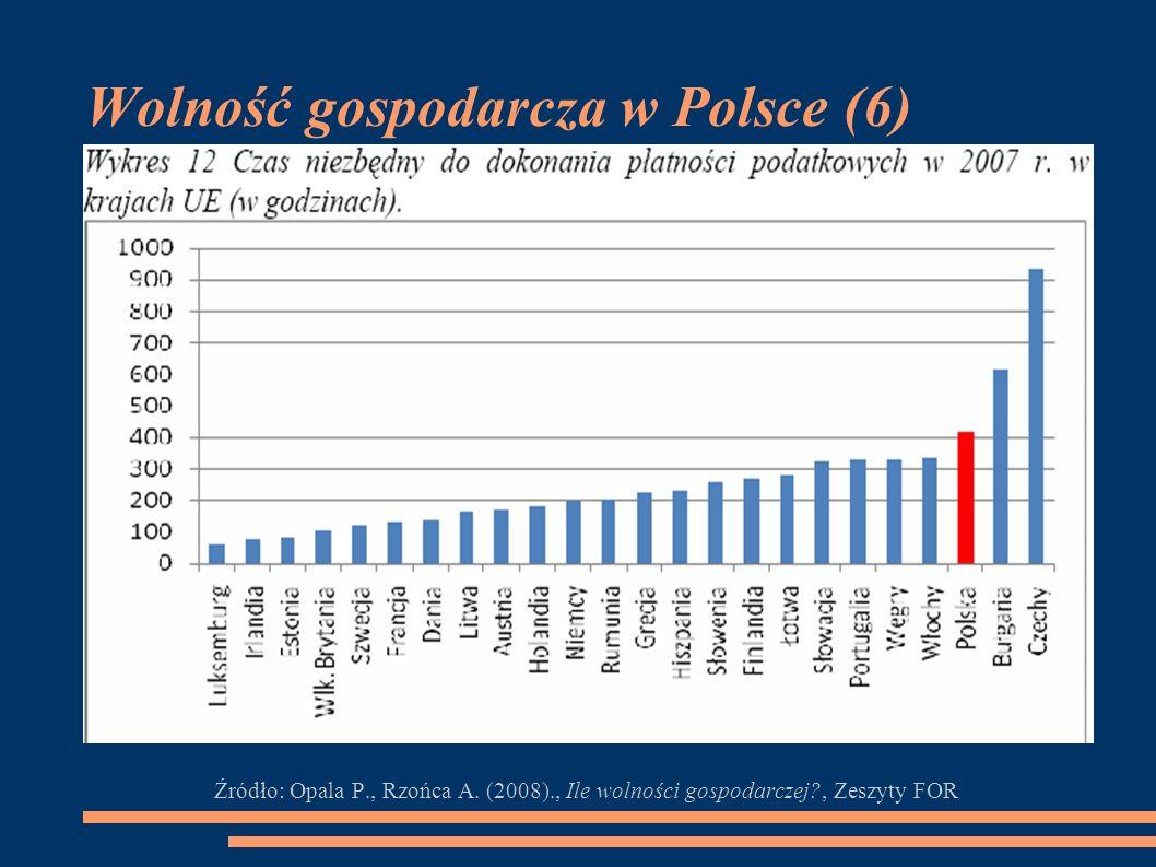 Wolność gospodarcza w Polsce (6) Źródło: Opala P., Rzońca A. (2008)., Ile wolności gospodarczej?, Zeszyty FOR
