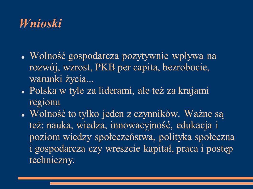 Wnioski Wolność gospodarcza pozytywnie wpływa na rozwój, wzrost, PKB per capita, bezrobocie, warunki życia... Polska w tyle za liderami, ale też za kr