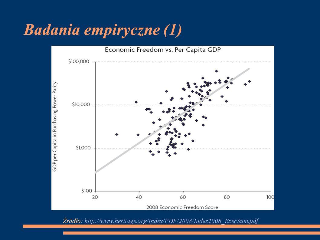 Badania empiryczne (1)Badania empiryczne Źródło: http://www.heritage.org/Index/PDF/2008/Index2008_ExecSum.pdfhttp://www.heritage.org/Index/PDF/2008/In