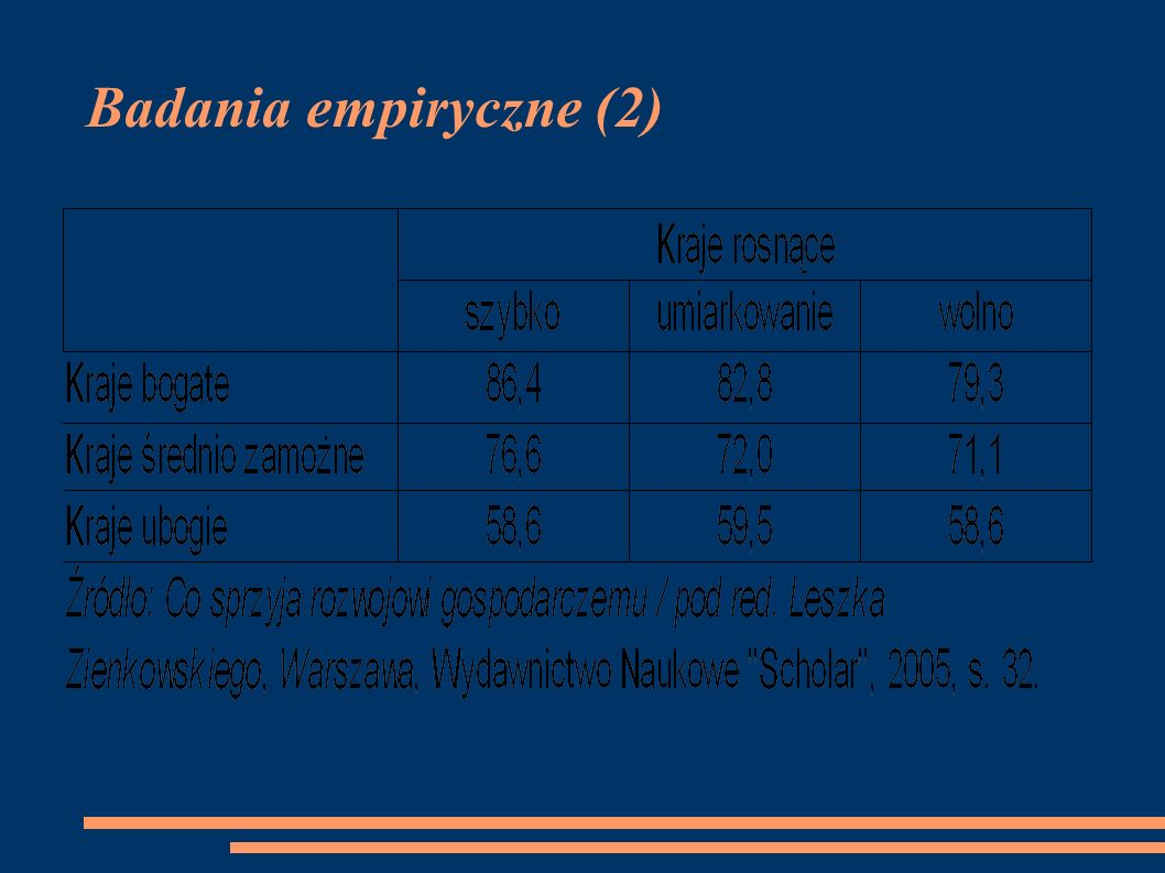 Badania empiryczne (3) Źródło: http://www.heritage.org/Index/PDF/2008/Index2008_ExecSum.pdfhttp://www.heritage.org/Index/PDF/2008/Index2008_ExecSum.pdf