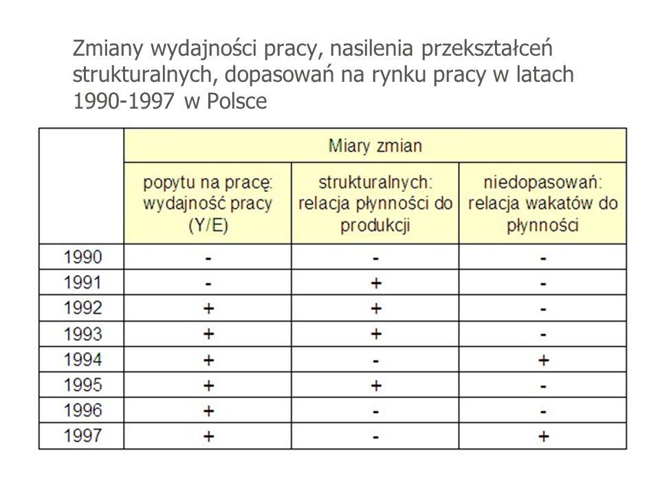 Zmiany wydajności pracy, nasilenia przekształceń strukturalnych, dopasowań na rynku pracy w latach 1990-1997 w Polsce