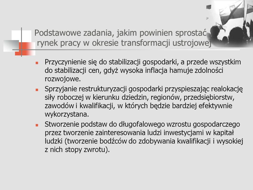 Stopa bezrobocia w Polsce w latach 1990-2003