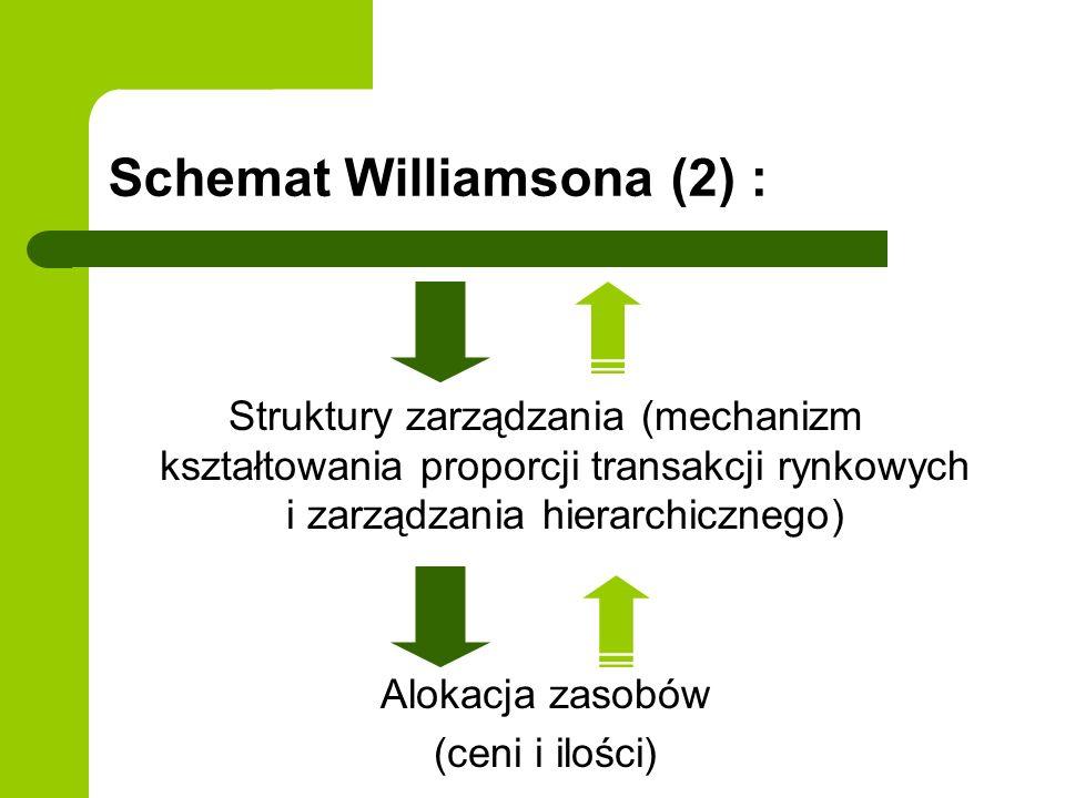 Schemat Williamsona (2) : Struktury zarządzania (mechanizm kształtowania proporcji transakcji rynkowych i zarządzania hierarchicznego) Alokacja zasobó