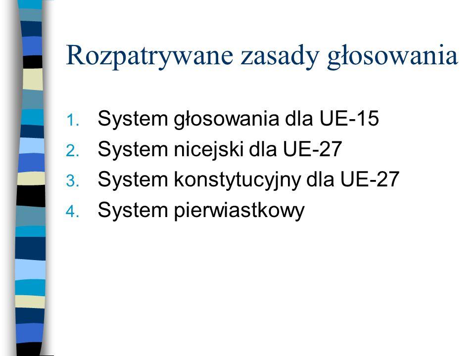 Rozpatrywane zasady głosowania 1. System głosowania dla UE-15 2.
