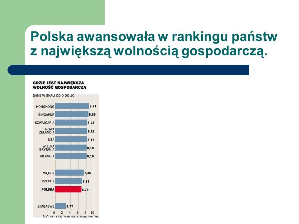 Polska awansowała w rankingu państw z największą wolnością gospodarczą.