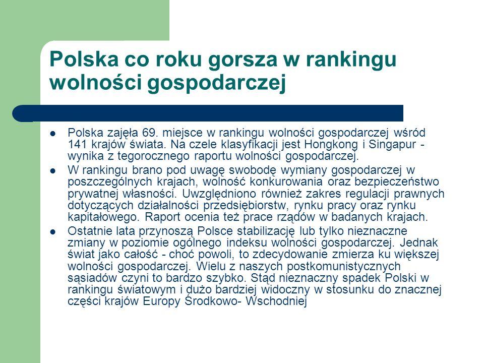 Polska co roku gorsza w rankingu wolności gospodarczej Polska zajęła 69. miejsce w rankingu wolności gospodarczej wśród 141 krajów świata. Na czele kl