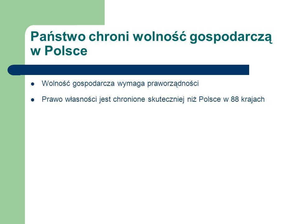 Państwo chroni wolność gospodarczą w Polsce Wolność gospodarcza wymaga praworządności Prawo własności jest chronione skuteczniej niż Polsce w 88 kraja