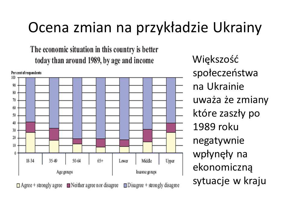 Ocena zmian na przykładzie Ukrainy Większość społeczeństwa na Ukrainie uważa że zmiany które zaszły po 1989 roku negatywnie wpłynęły na ekonomiczną sy