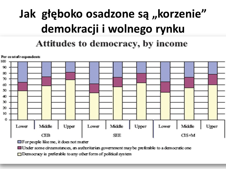 Jak głęboko osadzone są korzenie demokracji i wolnego rynku