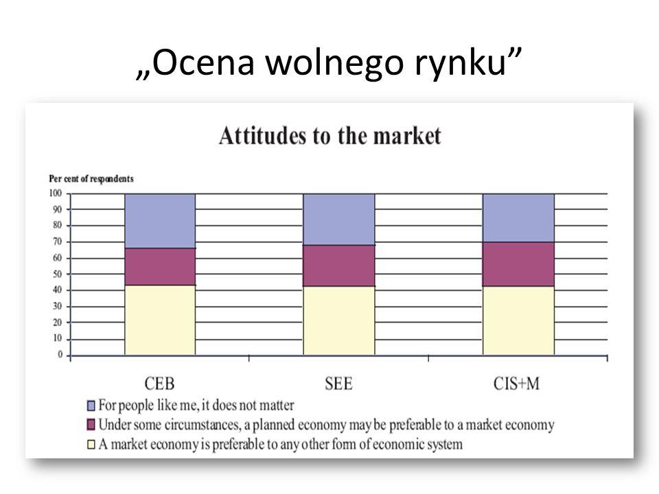 Ocena wolnego rynku