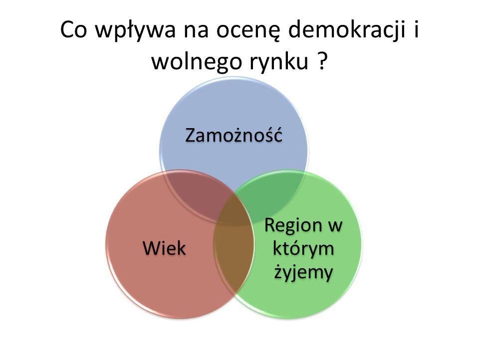 Co wpływa na ocenę demokracji i wolnego rynku ? Zamożność Region w którym żyjemy Wiek