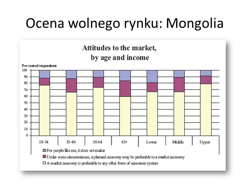 Ocena wolnego rynku: Mongolia