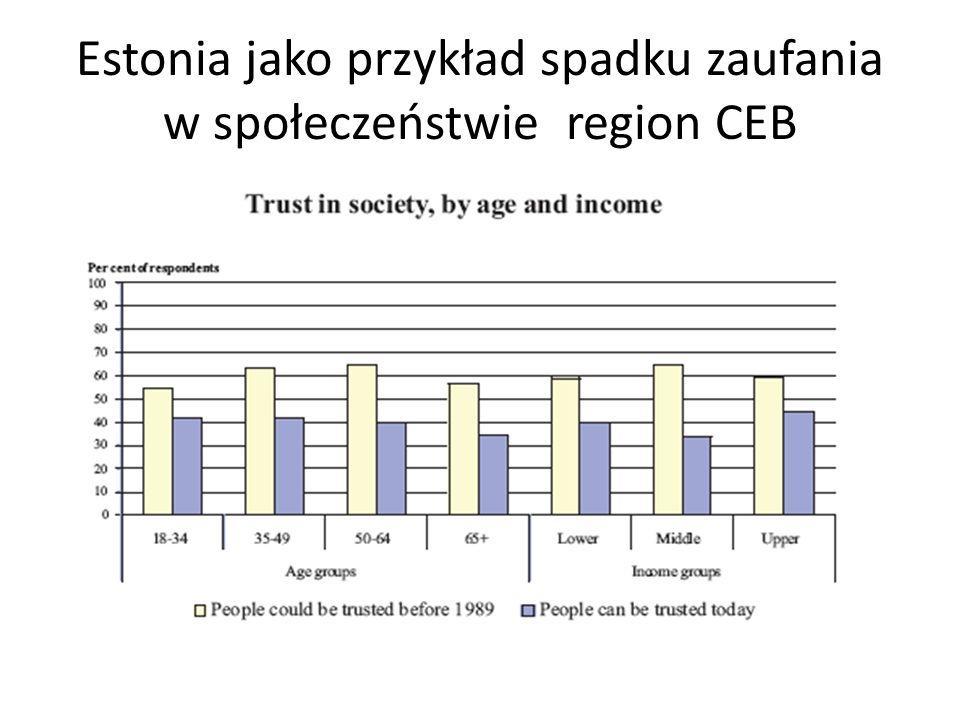 Estonia jako przykład spadku zaufania w społeczeństwie region CEB