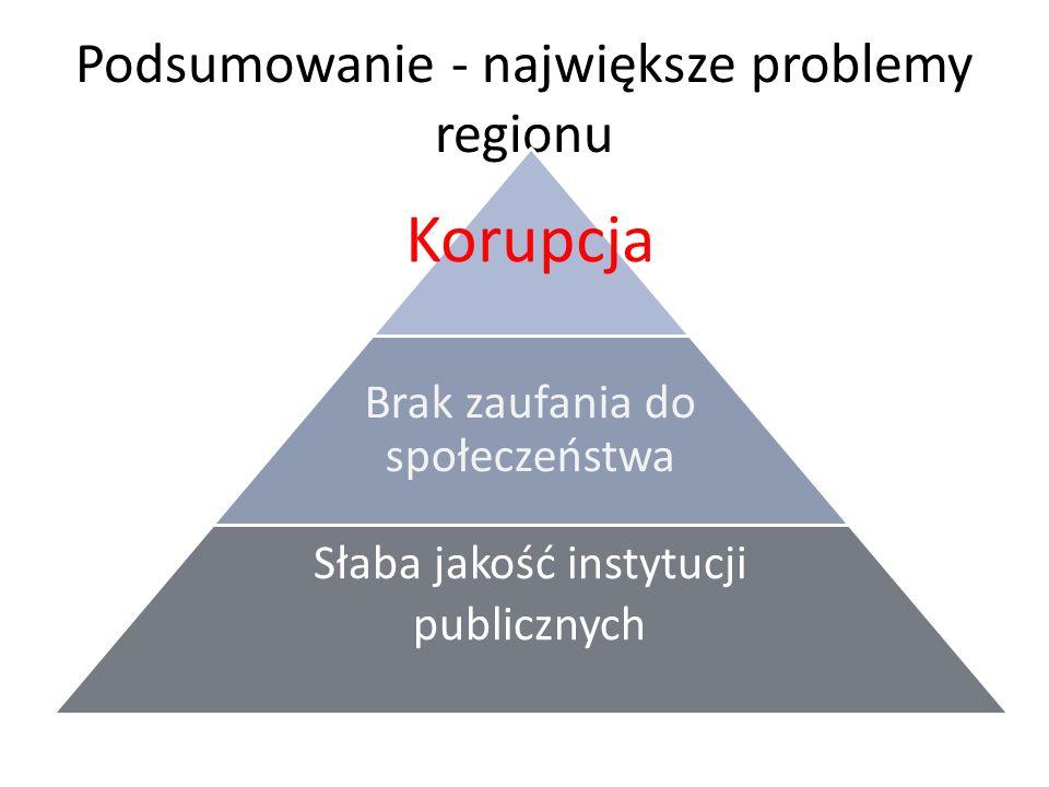 Podsumowanie - największe problemy regionu Korupcja Brak zaufania do społeczeństwa Słaba jakość instytucji publicznych
