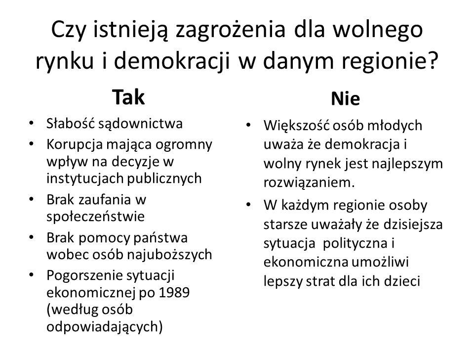 Czy istnieją zagrożenia dla wolnego rynku i demokracji w danym regionie? Tak Słabość sądownictwa Korupcja mająca ogromny wpływ na decyzje w instytucja