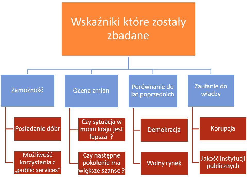 Wskaźniki które zostały zbadane Zamożność Posiadanie dóbr Możliwość korzystania z public services Ocena zmian Czy sytuacja w moim kraju jest lepsza ?