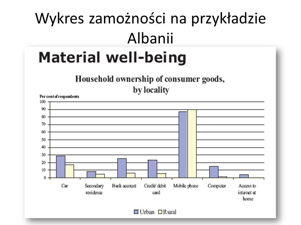 Wykres zamożności na przykładzie Albanii
