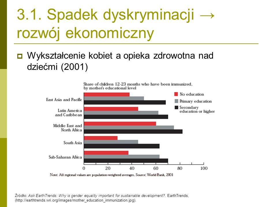 3.1. Spadek dyskryminacji rozwój ekonomiczny Źródło: Ask EarthTrends: Why is gender equality important for sustainable development?. EarthTrends, (htt