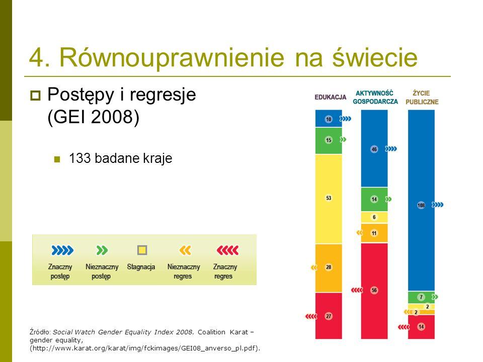 4. Równouprawnienie na świecie Postępy i regresje (GEI 2008) 133 badane kraje Źródło: Social Watch Gender Equality Index 2008. Coalition Karat – gende
