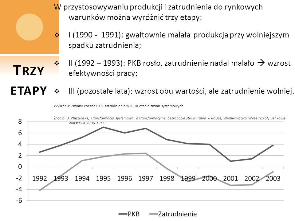 W przystosowywaniu produkcji i zatrudnienia do rynkowych warunków można wyróżnić trzy etapy: I (1990 - 1991): gwałtownie malała produkcja przy wolniej